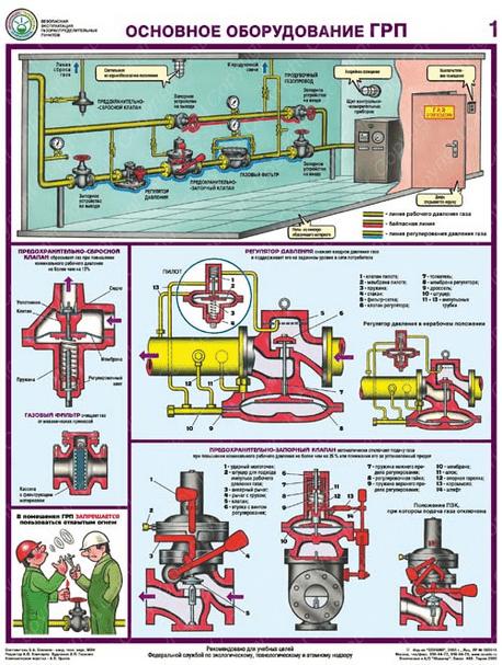 работа газорегуляторного пункта